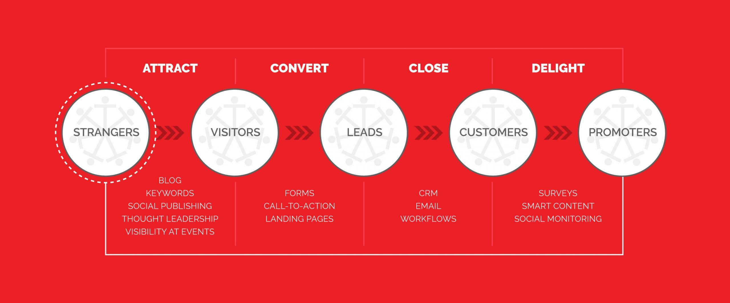 Inbound Content Marketing Strategy for Asian Business